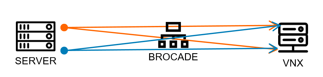 Zoning Your Brocade Switches using CLI – Step by Step (when